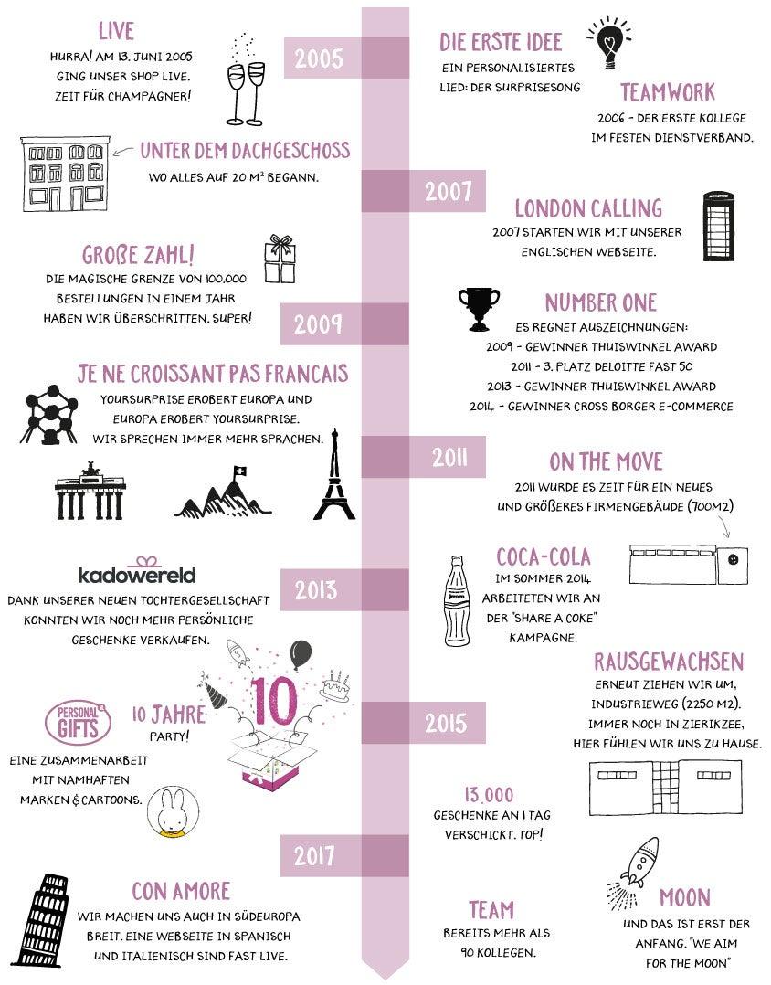 Unternehmens-Timeline