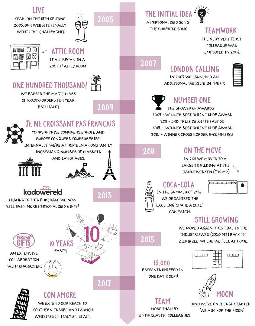 Vállalati idővonal